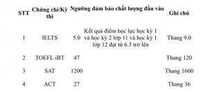 Trường ĐH Ngân hàng TP.HCM xét điểm thi năng lực với học sinh khá trở lên